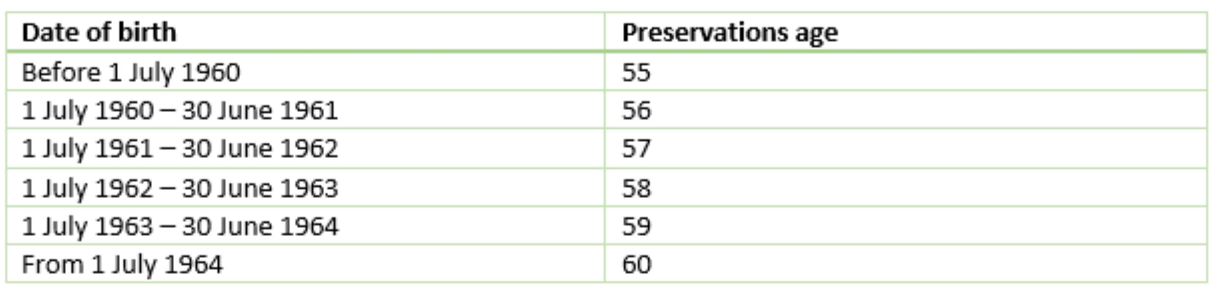 Understanding Super Table 1